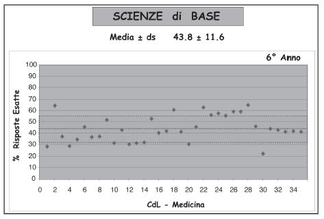 Fig. 9 - Andamento della percentuale delle risposte corrette nelle scienze di base nei 35 corsi di laurea che hanno fatto sostenere l'esame agli studenti iscritti al 6° anno.