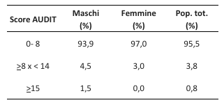 Tab.1 - Distribuzione percentuale degli studenti in funzione dello score ottenuto rispondendo al questionario AUDIT